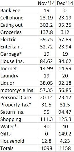 Nov and Dec Expenses